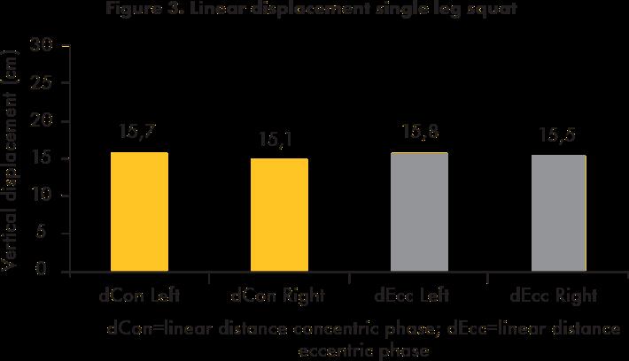 Linear displacement single leg squat