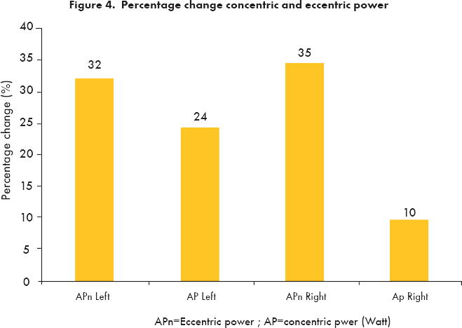 Percentage change concentric and eccentric power