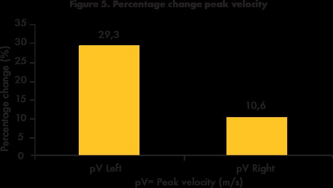 Percentage change peak velocity