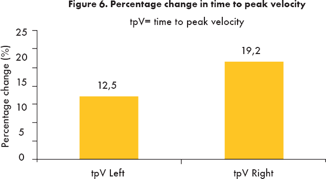 Percentage change in time to peak velocity