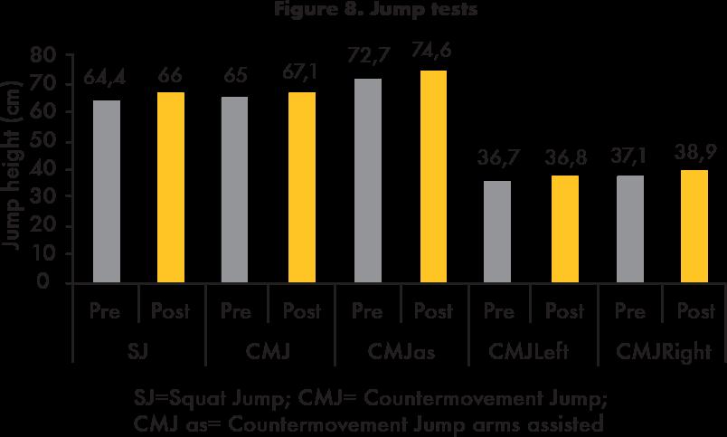 Jump tests